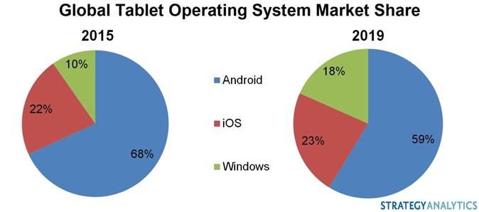 Strategy Analytics прогнозирует стремительный рост популярности планшетов на базе Windows