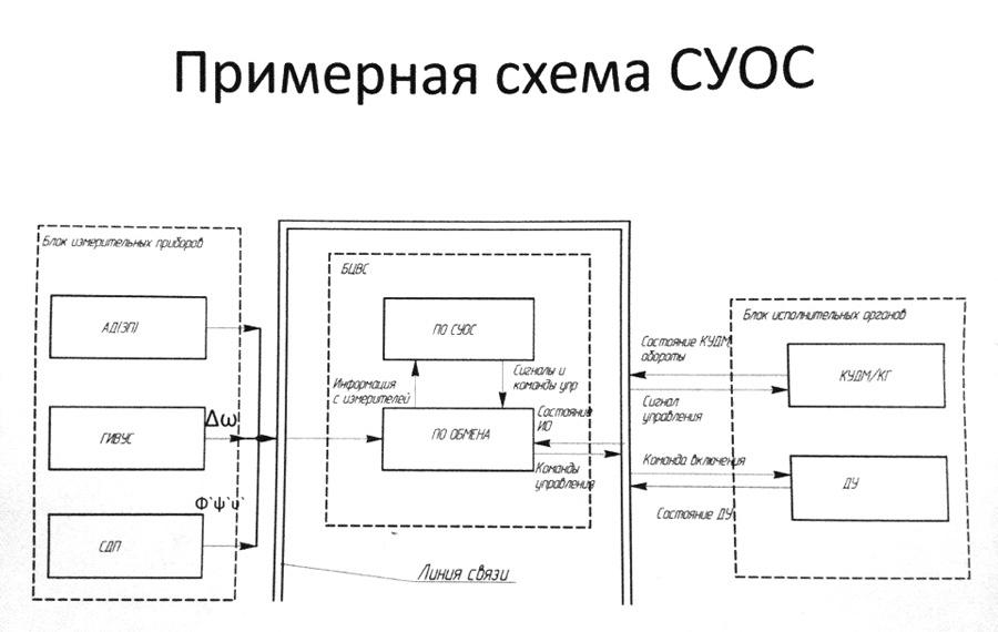 Как организуется работа по проекту лунного спутника - 4