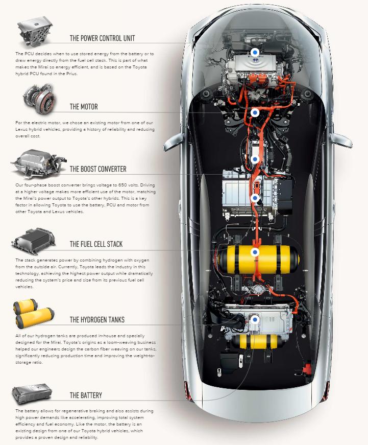 Toyota Mirai с водородным двигателем — «будущее» уже в Европе - 2