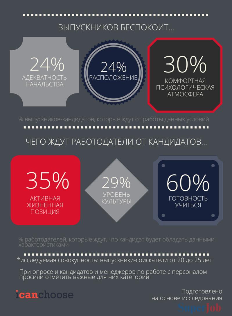 Чего ждут друг от друга кандидаты и работодатели -- Инфографика - 3