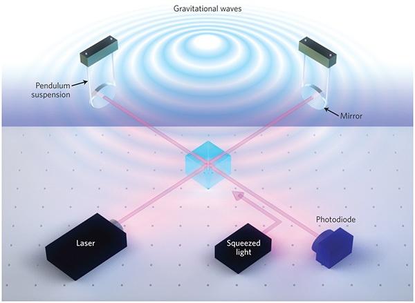 Сжатый свет или При чем здесь гравитационные волны - 11