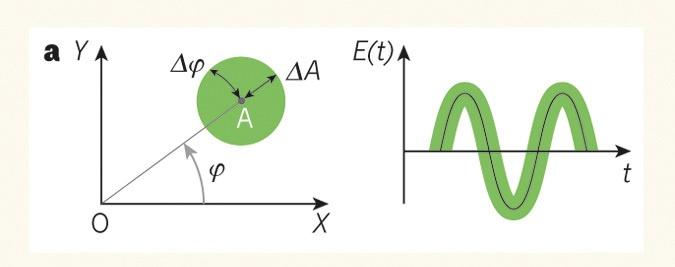 Сжатый свет или При чем здесь гравитационные волны - 5