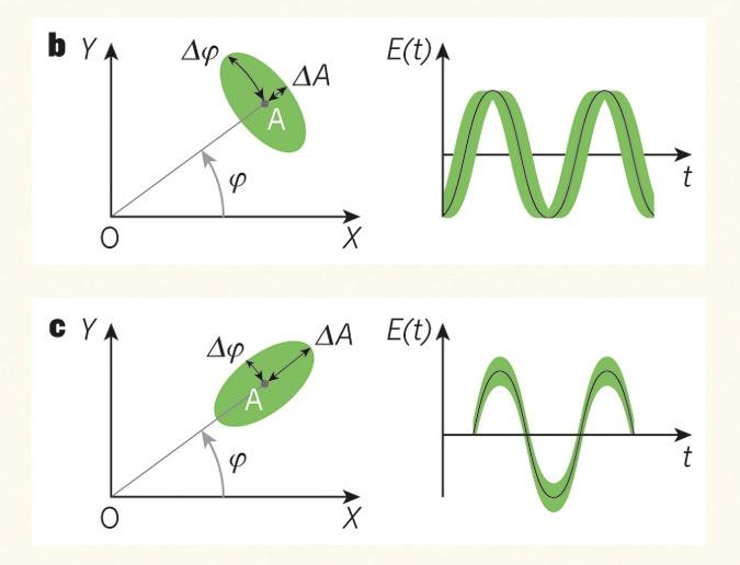 Сжатый свет или При чем здесь гравитационные волны - 6