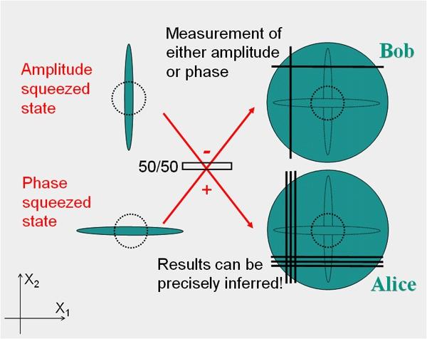 Сжатый свет или При чем здесь гравитационные волны - 9