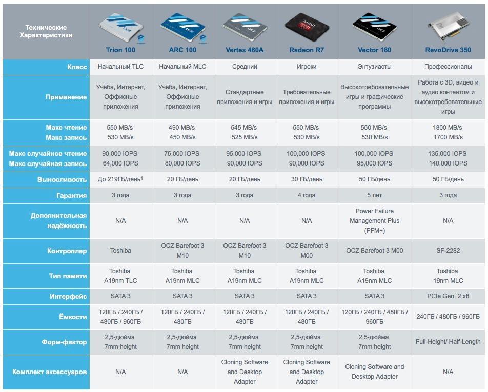 Выбор SSD и настройка Fusion Drive на MacBook Pro - 2