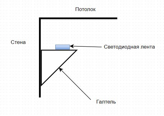 Практика освещения спальни светодиодными лентами - 6