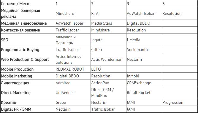 С какими компаниями хотят сотрудничать рекламодатели: рейтинг Digital Index 2015 - 1