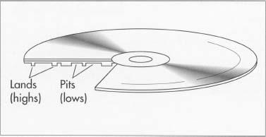Эволюция носителей информации, часть 2: оптические накопители - 7