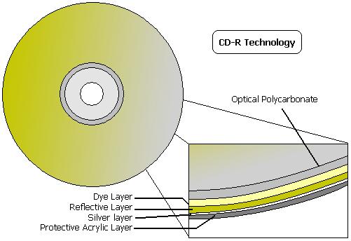 Эволюция носителей информации, часть 2: оптические накопители - 9
