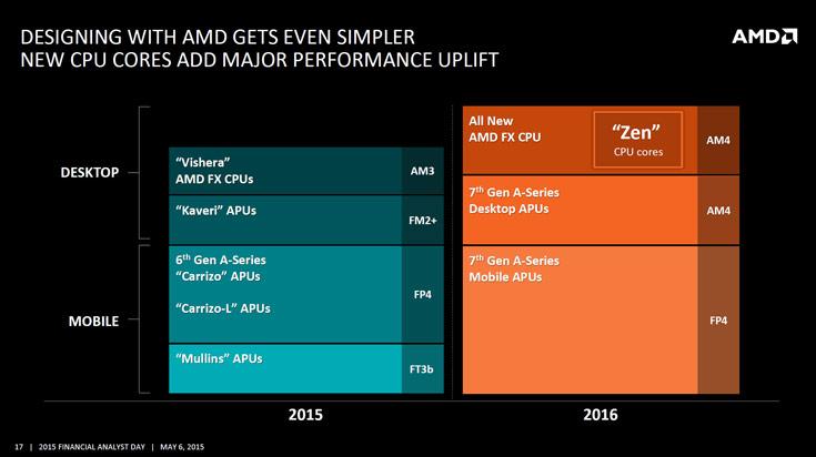 Процессоры AMD FX на микроархитектуре Zen появятся на рынке четвертом квартале 2016 года, APU — в 2017 году
