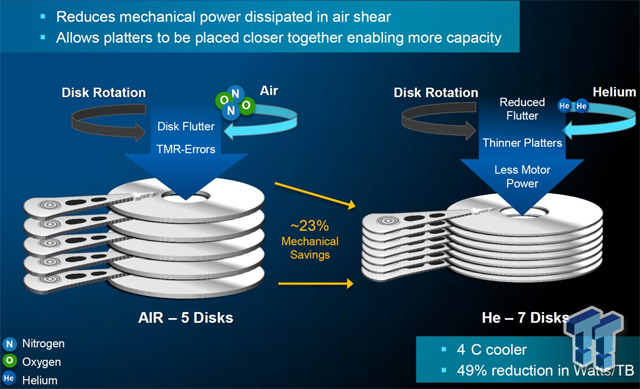 Western Digital начала поставки 10 ТБ жестких дисков, наполненных гелием - 3