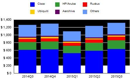 Лидером среди поставщиков корпоративного оборудования WLAN остается компания Cisco