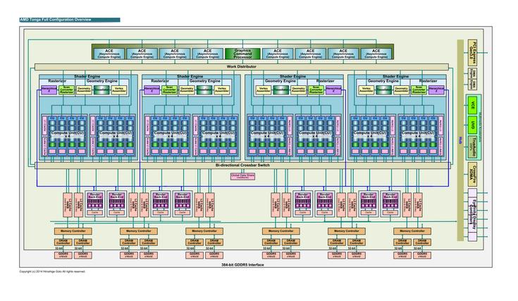 AMD подтверждает, что GPU Tonga Antigua на самом деле располагает 384-разрядной шиной памяти - 1