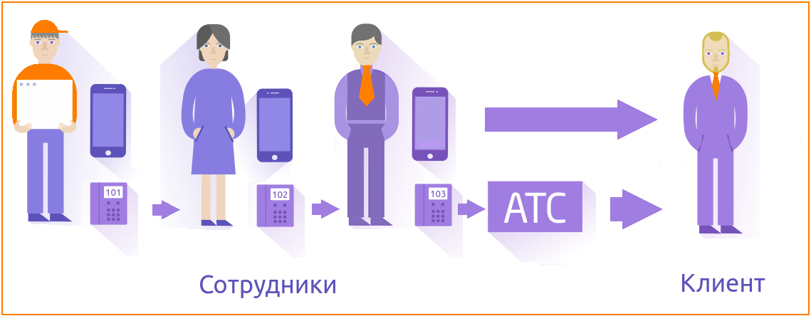 AltegroSIM: оптимизируем затраты на корпоративную мобильную связь - 2