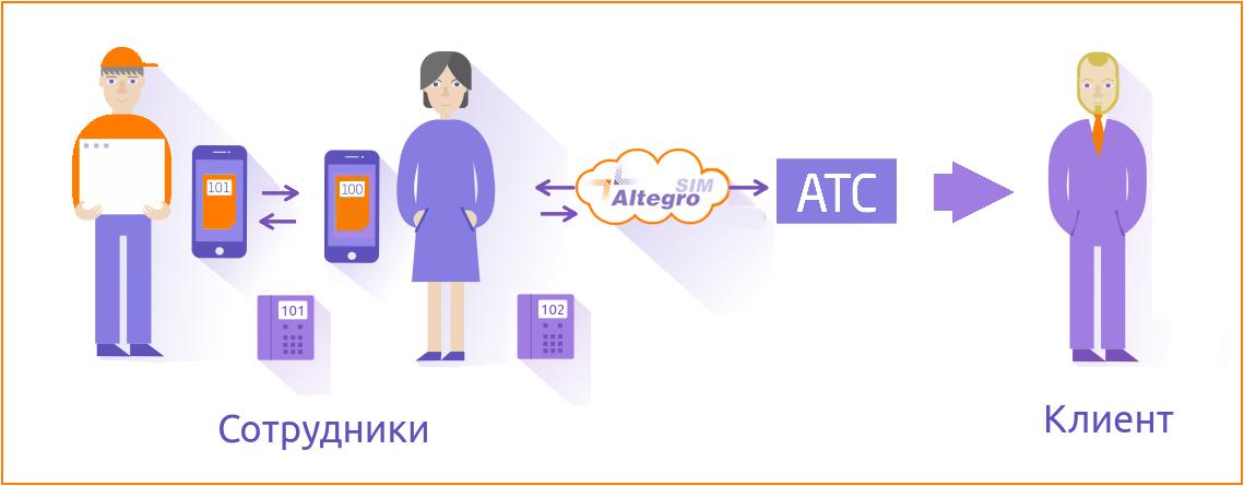 AltegroSIM: оптимизируем затраты на корпоративную мобильную связь - 3