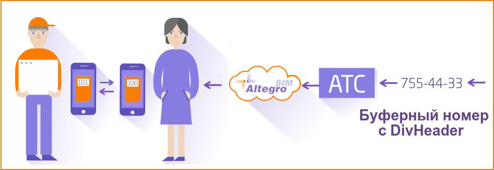 AltegroSIM: оптимизируем затраты на корпоративную мобильную связь - 5