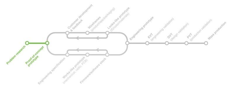 Разработка электроники: Процесс и продукт - 4