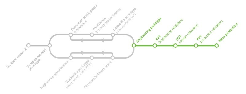 Разработка электроники: Процесс и продукт - 7