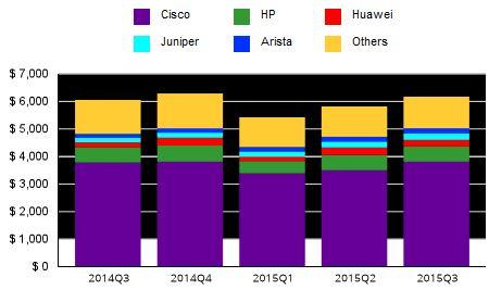 За год продажи коммутаторов Ethernet выросли на 2%