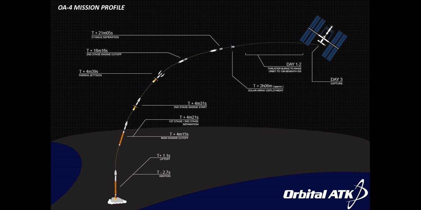 Cygnus CRS Orb-4 отправился к МКС - 1
