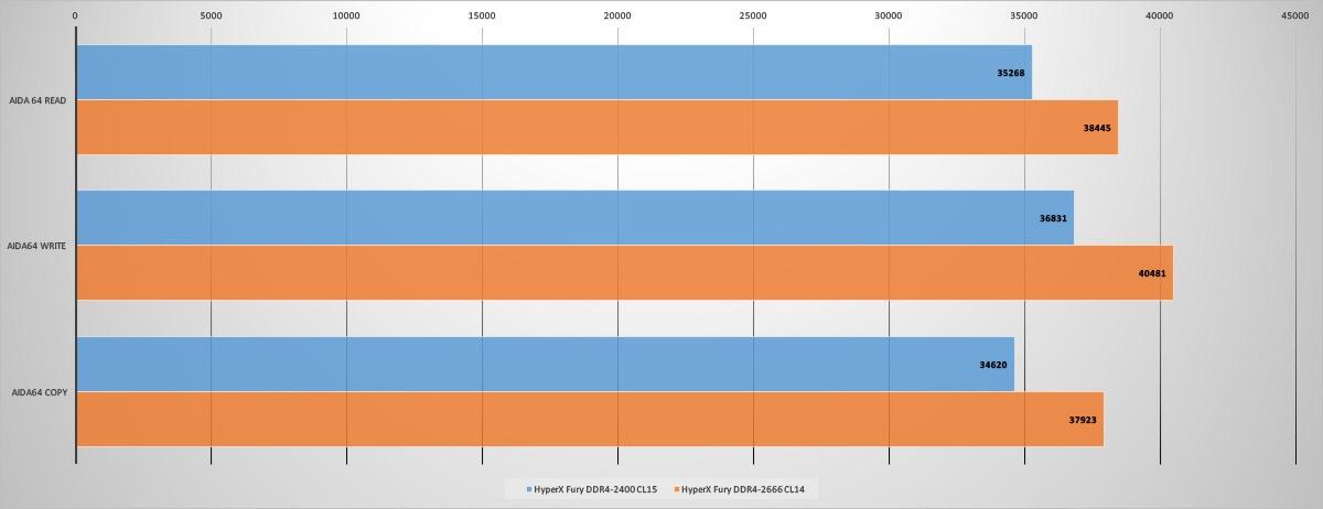 Обзор комплекта оперативной памяти HyperX Fury DDR4-2400 16 Gb (2*8 Gb) - 7