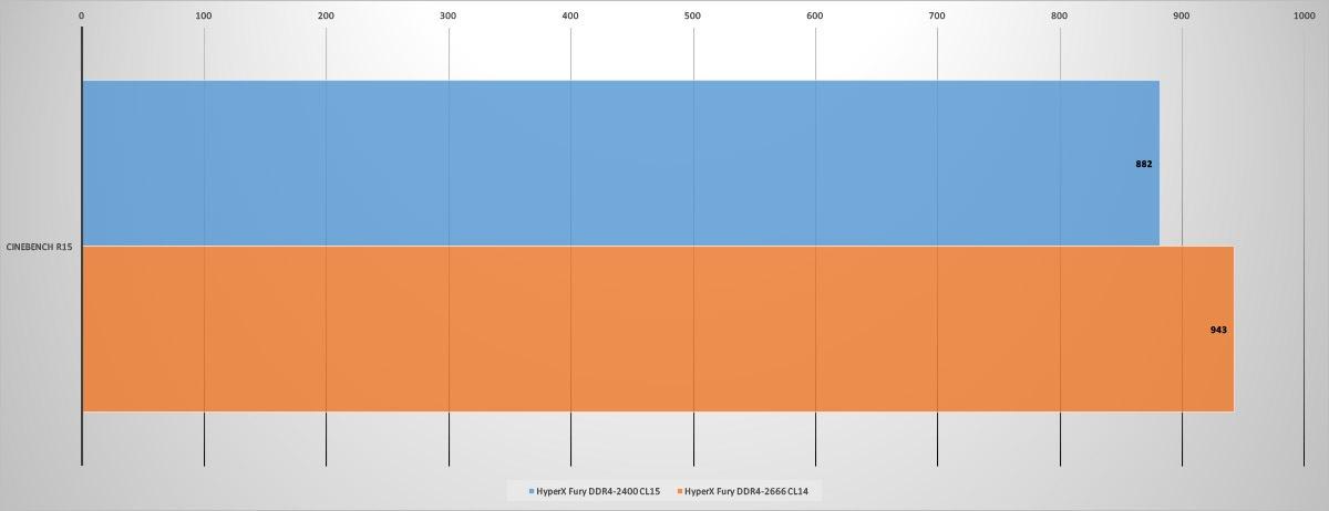 Обзор комплекта оперативной памяти HyperX Fury DDR4-2400 16 Gb (2*8 Gb) - 8
