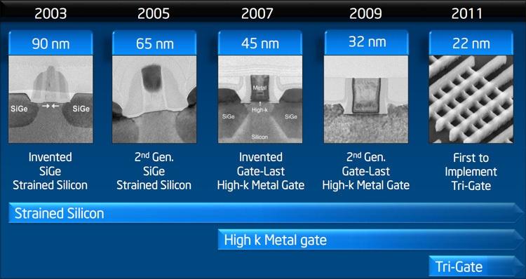 Intel стала лауреатом премии IEEE Corporate Innovation Award этого года - 2