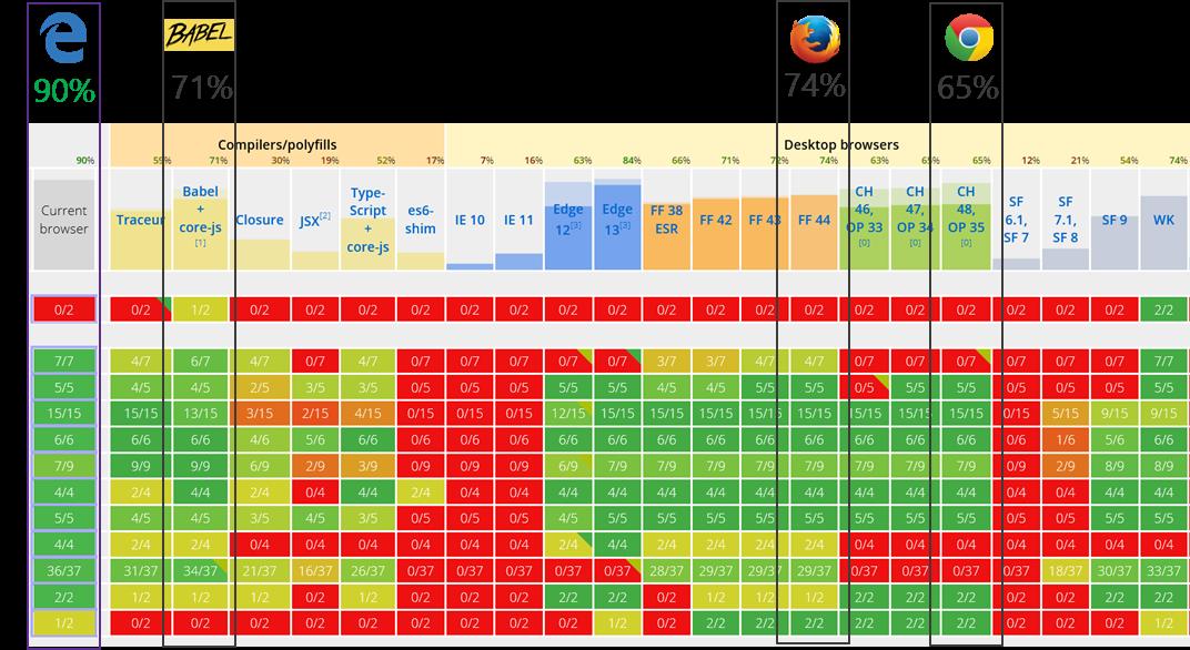 Microsoft открывает Chakra - 3