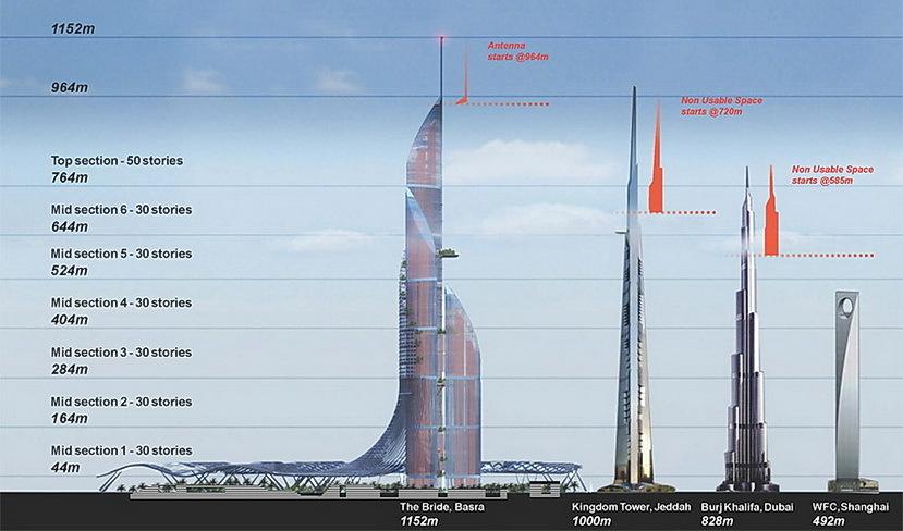 Компания AMBS планирует построить самое высокое здание в мире, полностью обеспечивающее свои энергетические потребности - 7