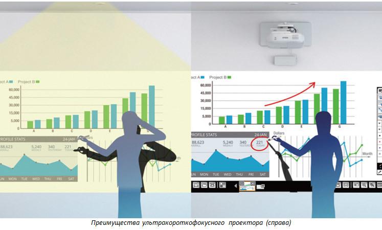 Проекторы Epson в образовании – Часть 3: короткофокусные, ультракороткофокусные и мобильные - 10