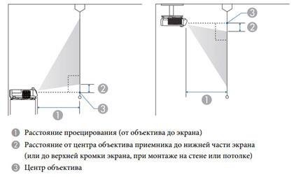 Проекторы Epson в образовании – Часть 3: короткофокусные, ультракороткофокусные и мобильные - 2