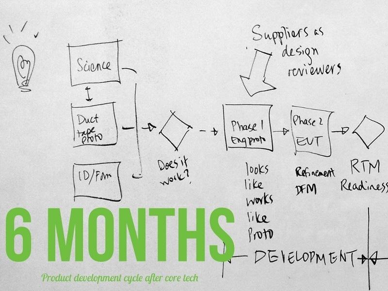 С чего начинается hardware-стартап: Команда и прототип - 13