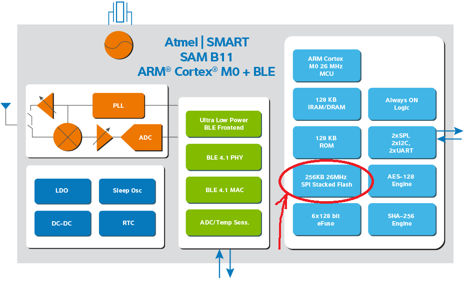 Беспроводные решения Atmel для IoT - 10