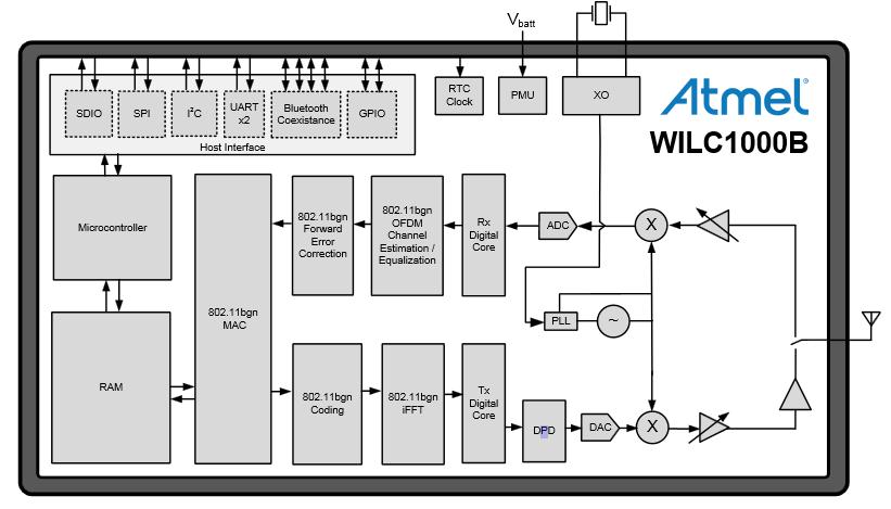 Беспроводные решения Atmel для IoT - 2