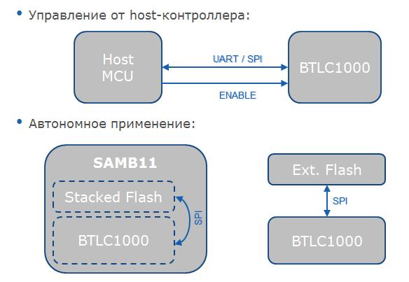 Беспроводные решения Atmel для IoT - 8