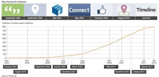 Краткая история социальных медиа (то, что вы, возможно, еще не знали) и 4 предположения о их будущем (Часть 2) - 2