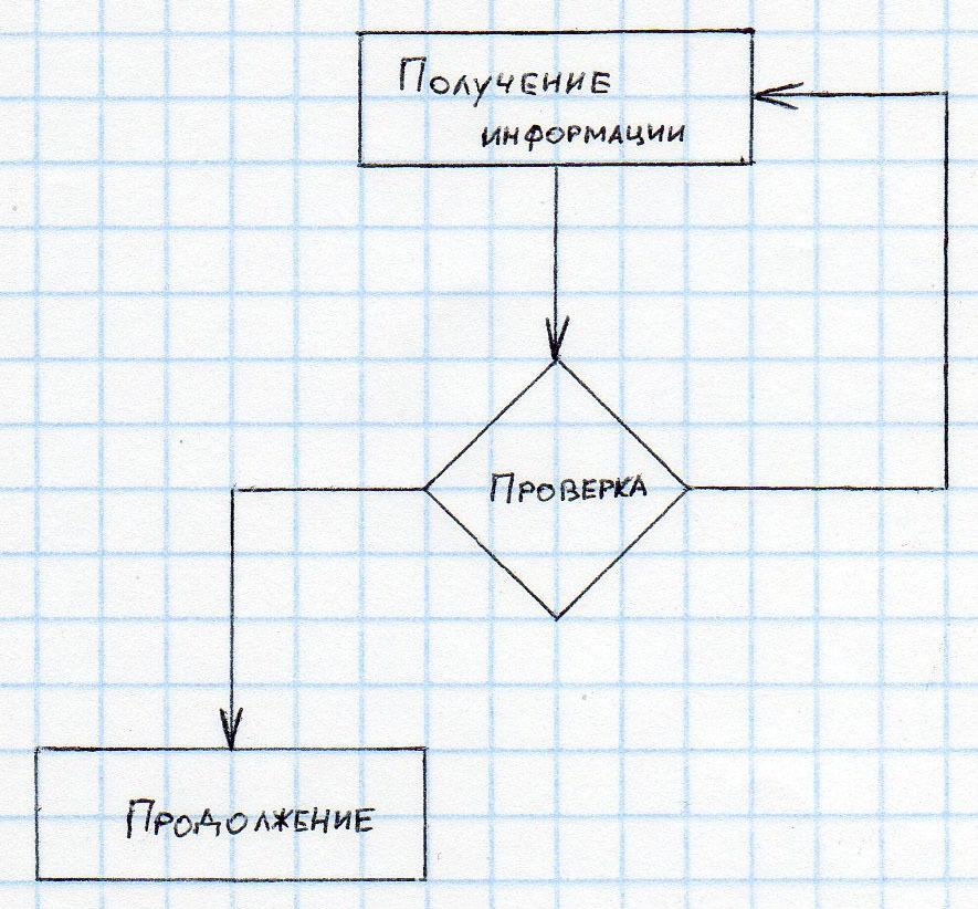 Машина Голдберга в реальной жизни. Сложный ли алгоритм действия для сложного механизма? - 2