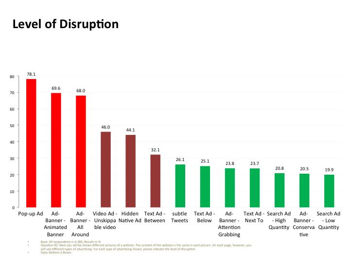 Новое исследование от Ablock Plus: раздражающая реклама неэффективна - 1