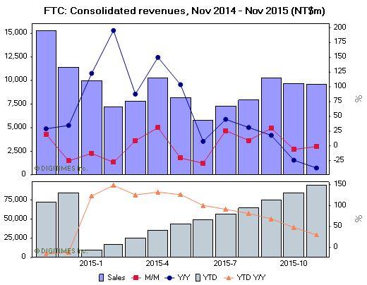 Только в ноябре 2015 года компания Foxconn Electronics заработала 15,79 млрд долларов