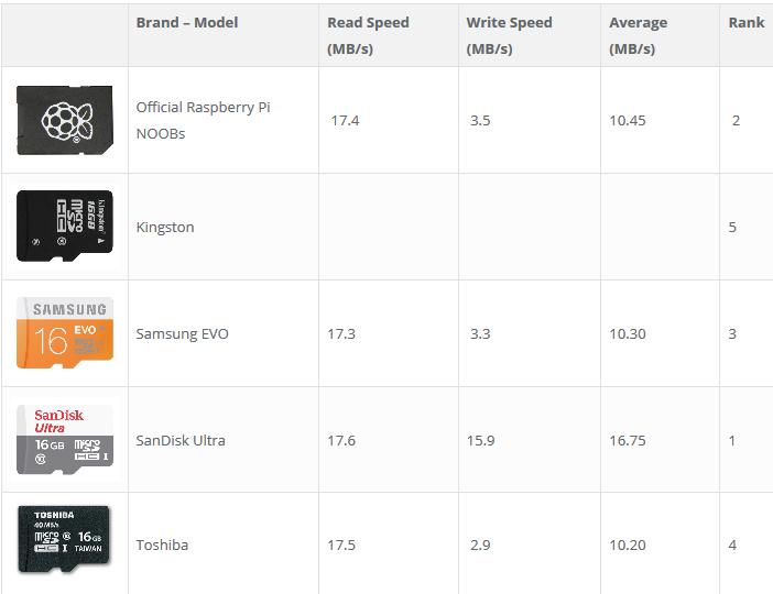 Небольшой тест microSD карт для Raspberry Pi - 10