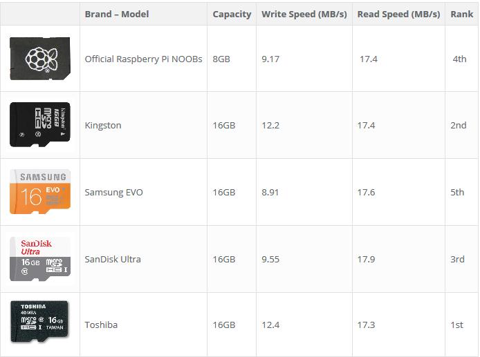 Небольшой тест microSD карт для Raspberry Pi - 3