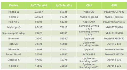 Тестовый смартфон Qualcomm на базе SoC Snapdragon 820 набрал более 130 000 баллов в AnTuTu 6.0