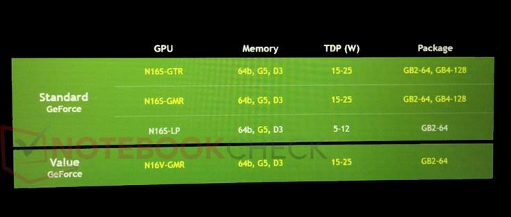 Видеокарты Nvidia GeForce 920MX, 930MX и 940MX получат память GDDR5
