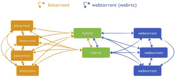 WebTorrent: торренты через браузер. Без плагинов, чистый JavaScript - 3