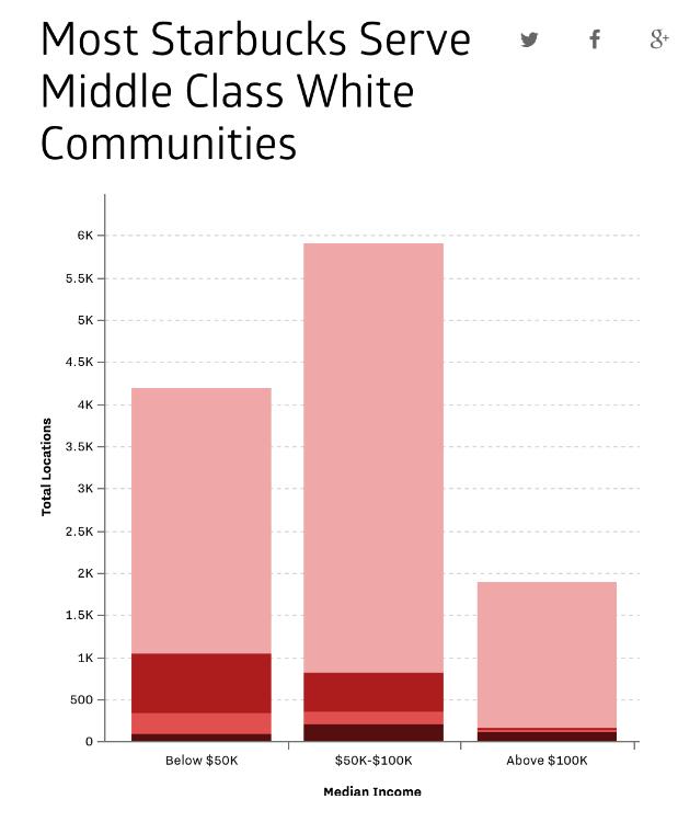 Что география точек Starbucks может сказать об экономической и социальной ситуации в обществе - 2