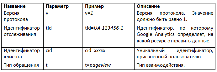 Использование Google Analytics в играх - 3