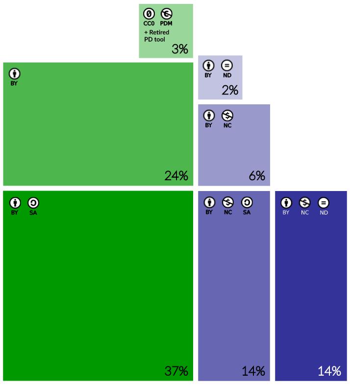 Под лицензией Creative Commons опубликовано более 1 миллиарда работ - 2