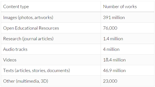 Под лицензией Creative Commons опубликовано более 1 миллиарда работ - 3