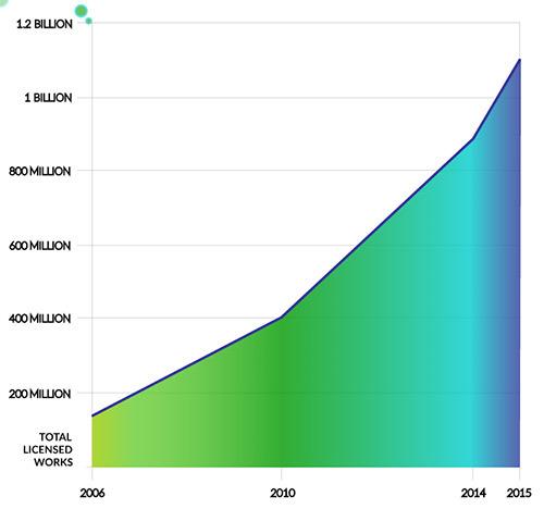 Под лицензией Creative Commons опубликовано более 1 миллиарда работ - 1