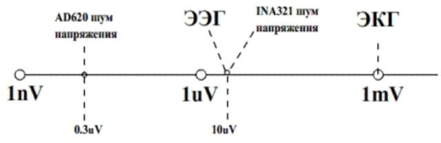Получение сигнала ЭКГ на ПК и задел на ЭЭГ - 2